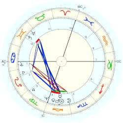 James Huberty - natal chart (Placidus)