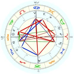 Sam Yorty - natal chart (Placidus)