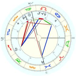 Flight Engineer - natal chart (Placidus)