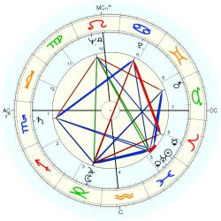 Don Paul - natal chart (Placidus)