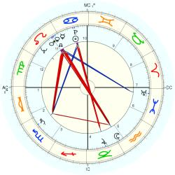 Catholic celibate 5981 - natal chart (Placidus)