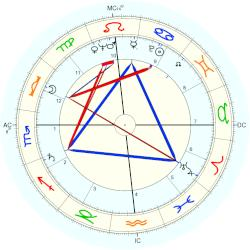 Janet Leigh - natal chart (Placidus)