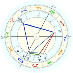 Infant Mortality 6284 - natal chart (Placidus)