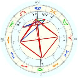 Out of Body 6929 - natal chart (Placidus)