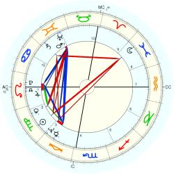 Family Distress 9482 - natal chart (Placidus)