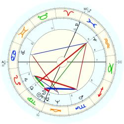 Birth Defect: Rectal 11685 - natal chart (Placidus)