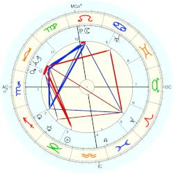 Sydney Biddle Barrows - natal chart (Placidus)