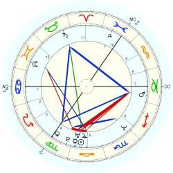 Down's Syndrome 14405 - natal chart (Placidus)
