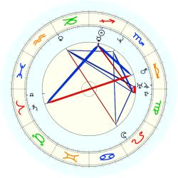 Bill Johnson - natal chart (noon, no houses)