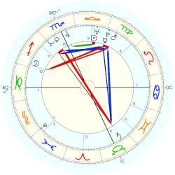 Amy Jo Johnson - natal chart (Placidus)