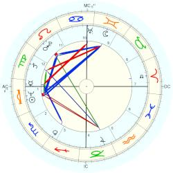 Carlos the Jackal - natal chart (Placidus)