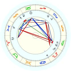 David Cone - natal chart (noon, no houses)