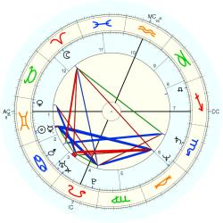 Julie Hagerty - natal chart (Placidus)