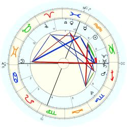 Astrology: AFAN Inc. - natal chart (Placidus)