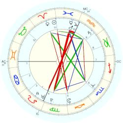 Rosie O'Donnell - natal chart (Placidus)