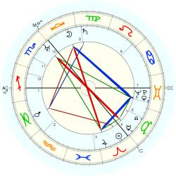 William MacInnes - natal chart (Placidus)