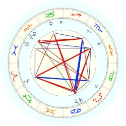 Kelsey Grammer - natal chart (noon, no houses)