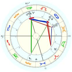 Ted Rabouin - natal chart (Placidus)