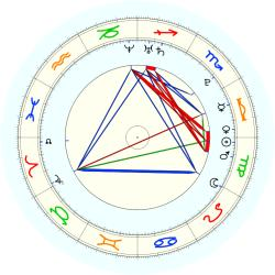 Missing Child 46144 - natal chart (noon, no houses)