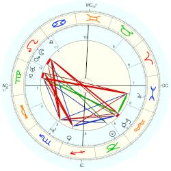 Jason Connery - natal chart (Placidus)