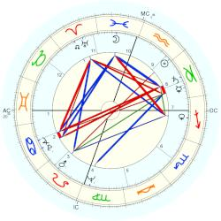 Sam Cooke - natal chart (Placidus)