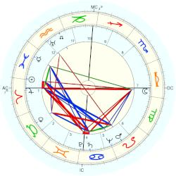 Pierre Messmer - natal chart (Placidus)