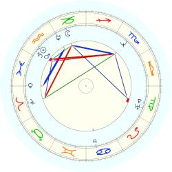 Glenn Beck - natal chart (noon, no houses)