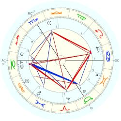 Paul Fort - natal chart (Placidus)