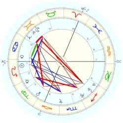 William Steinberg - natal chart (Placidus)